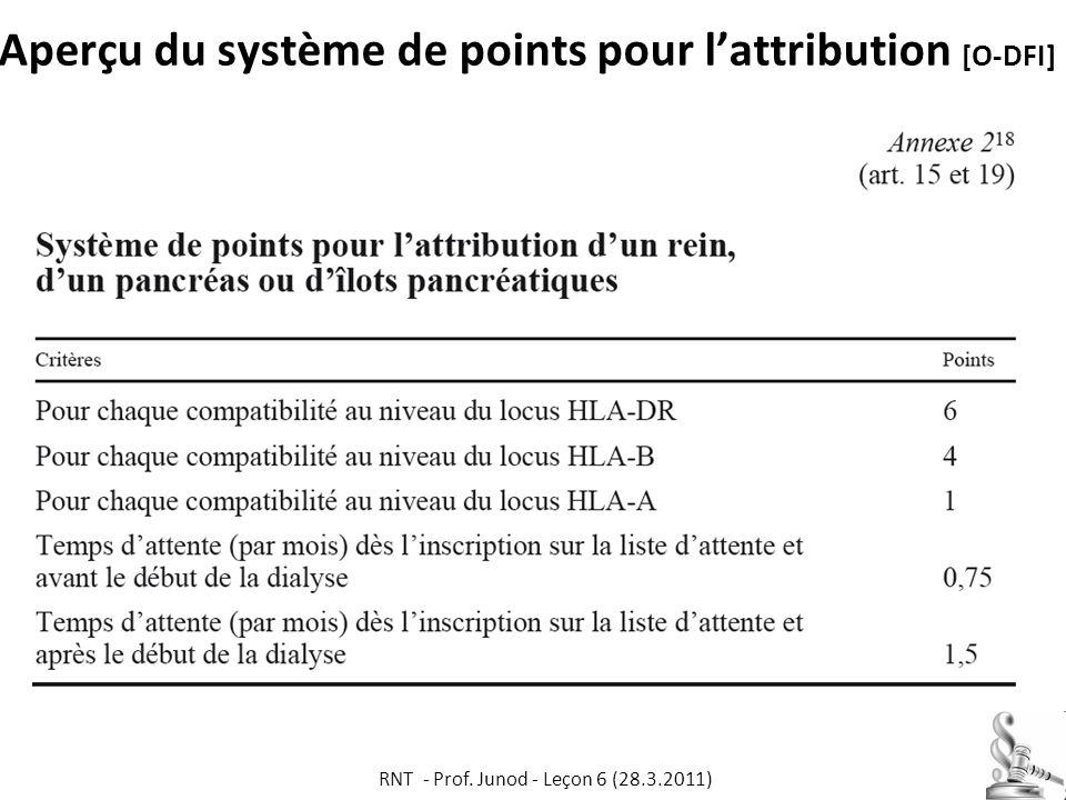 Aperçu du système de points pour l'attribution [O-DFI]